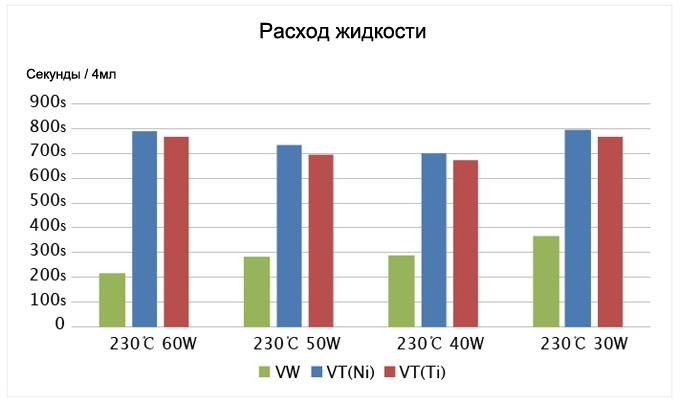 eVic-VT - зависимость температуры от мощности
